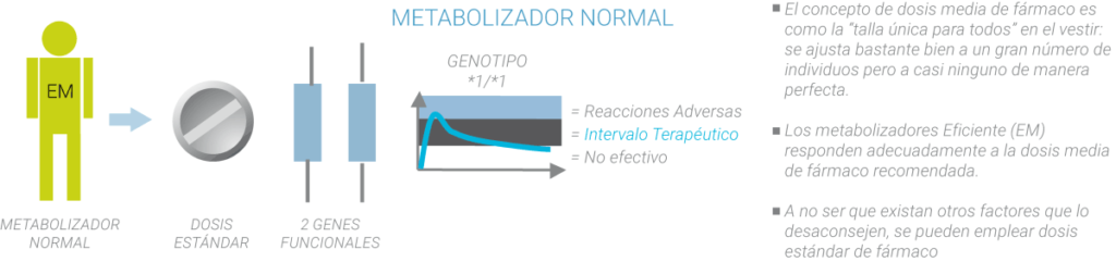 Metabolizadores normales farmacogenética