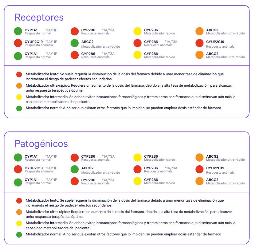 FCO informe patogenicos y receptores